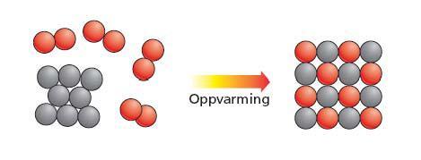 Tegning av reaksjonen mellom kobbermetall og oksygengass der ioneforbindelsen kobber(II)oksid blir dannet. Grå kuler står for atomer eller ioner av kobber og røde kuler for atomer eller ioner av oksygen.